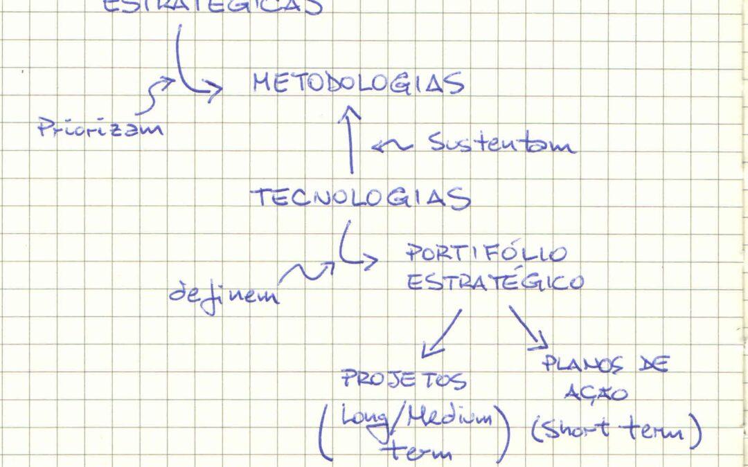 Diretrizes Estrategicas E Projetos Um Roadmap Criterio Logico